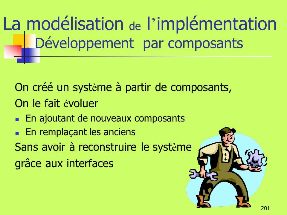 La modélisation de l'implémentation ………………. …