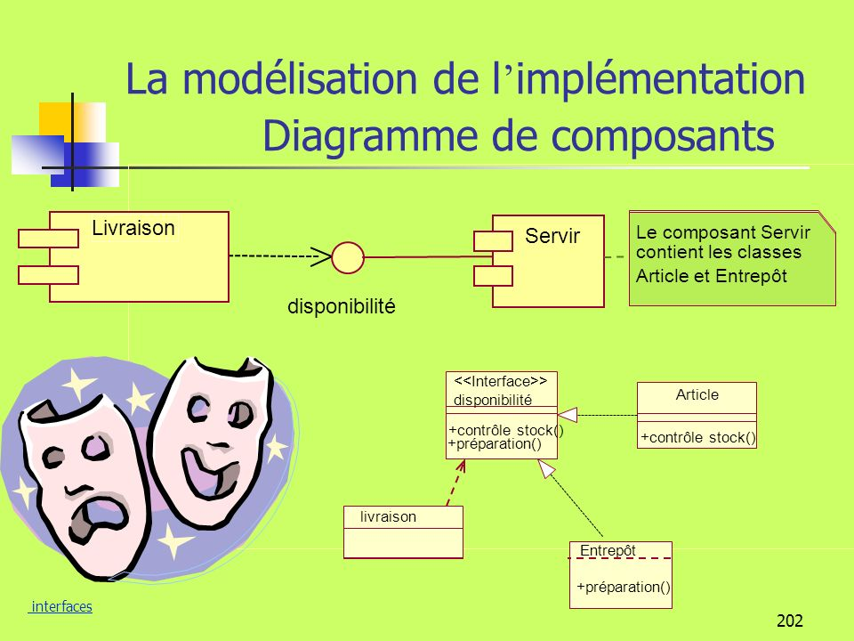 La modélisation de l'implémentation Diagramme de composants