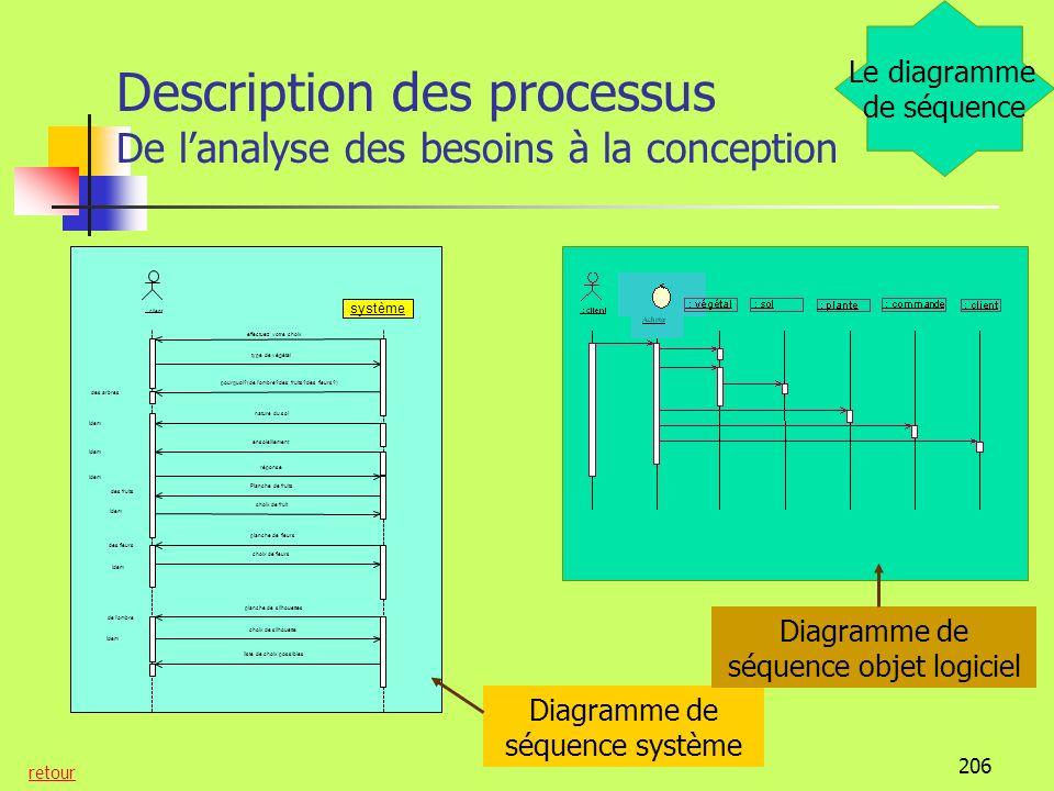 Description des processus De l'analyse des besoins à la conception