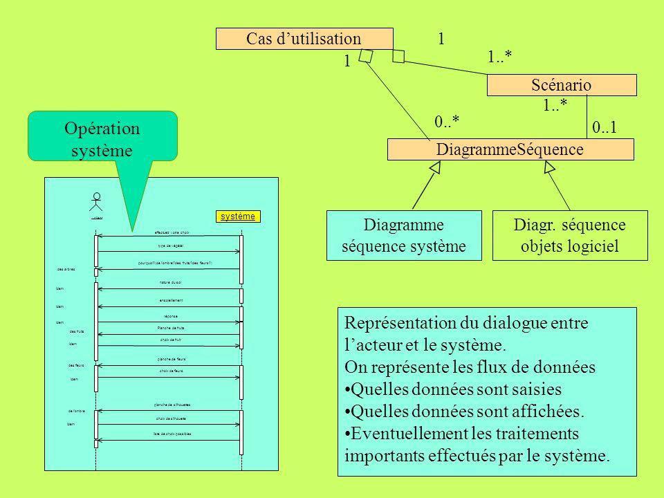 Représentation du dialogue entre l'acteur et le système.