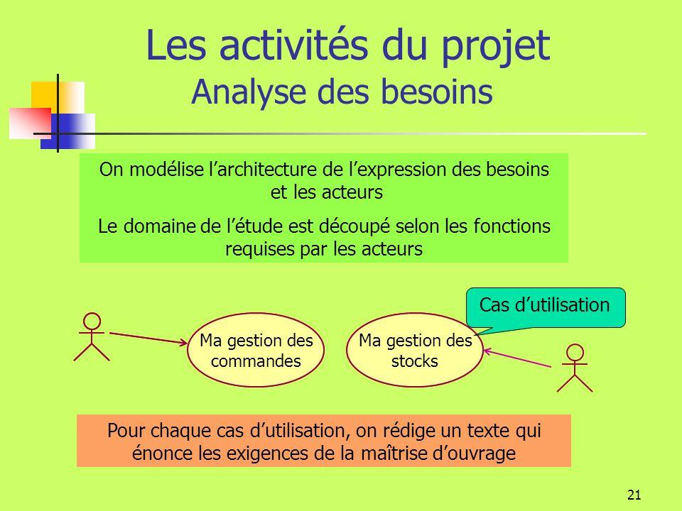 Les activités du projet Analyse des besoins