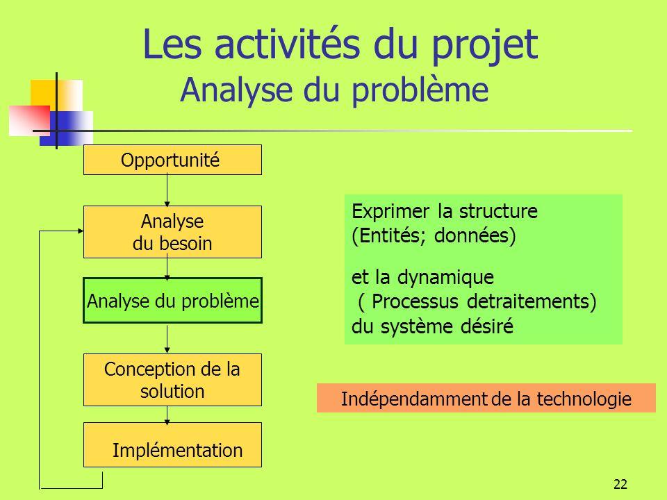 Les activités du projet Analyse du problème