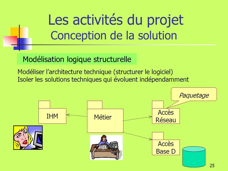 Les activités du projet Conception de la solution
