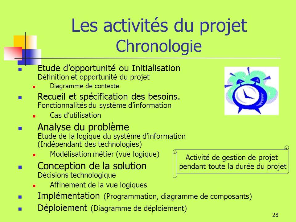 Les activités du projet Chronologie