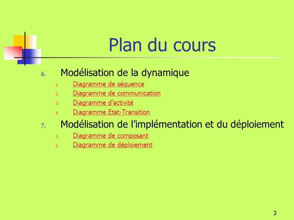 Plan du cours Modélisation de la dynamique
