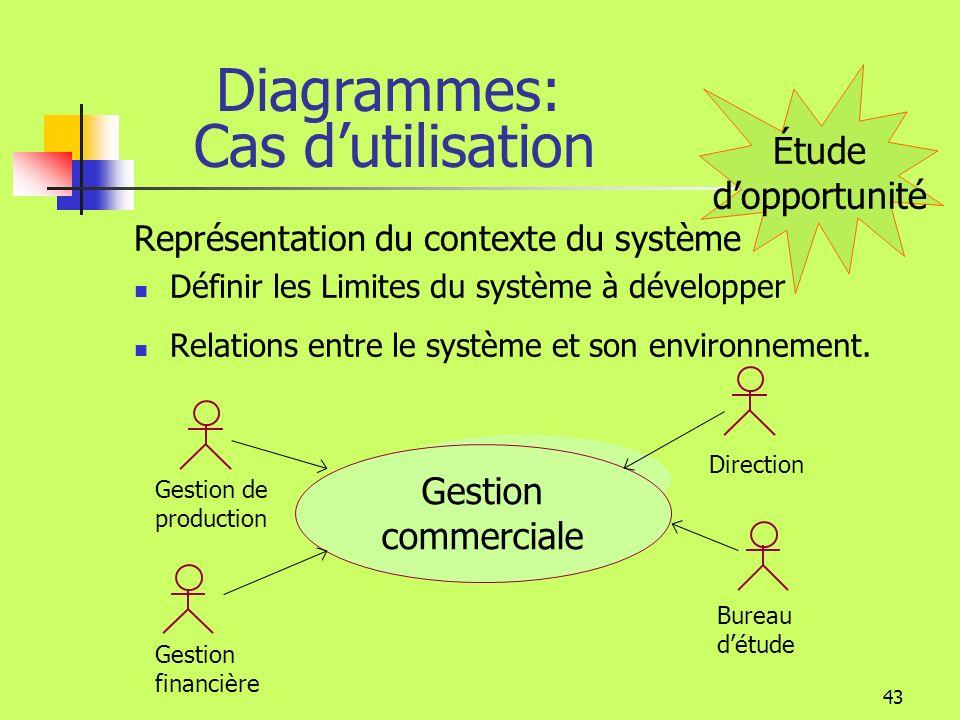 Diagrammes: Cas d'utilisation Étude d'opportunité Gestion commerciale