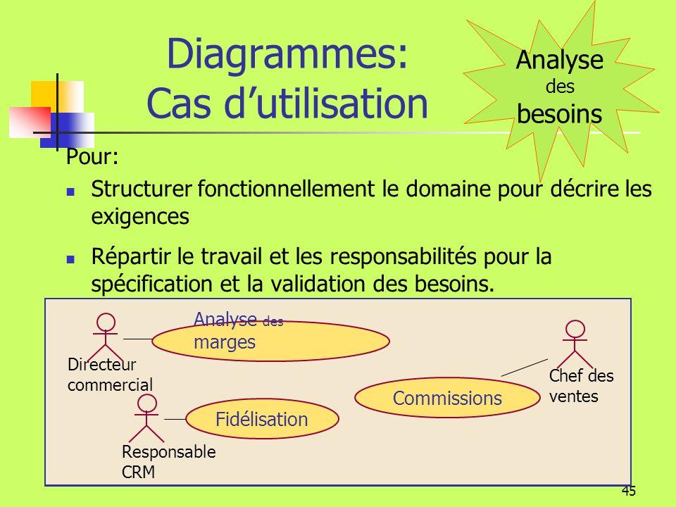 Diagrammes: Cas d'utilisation