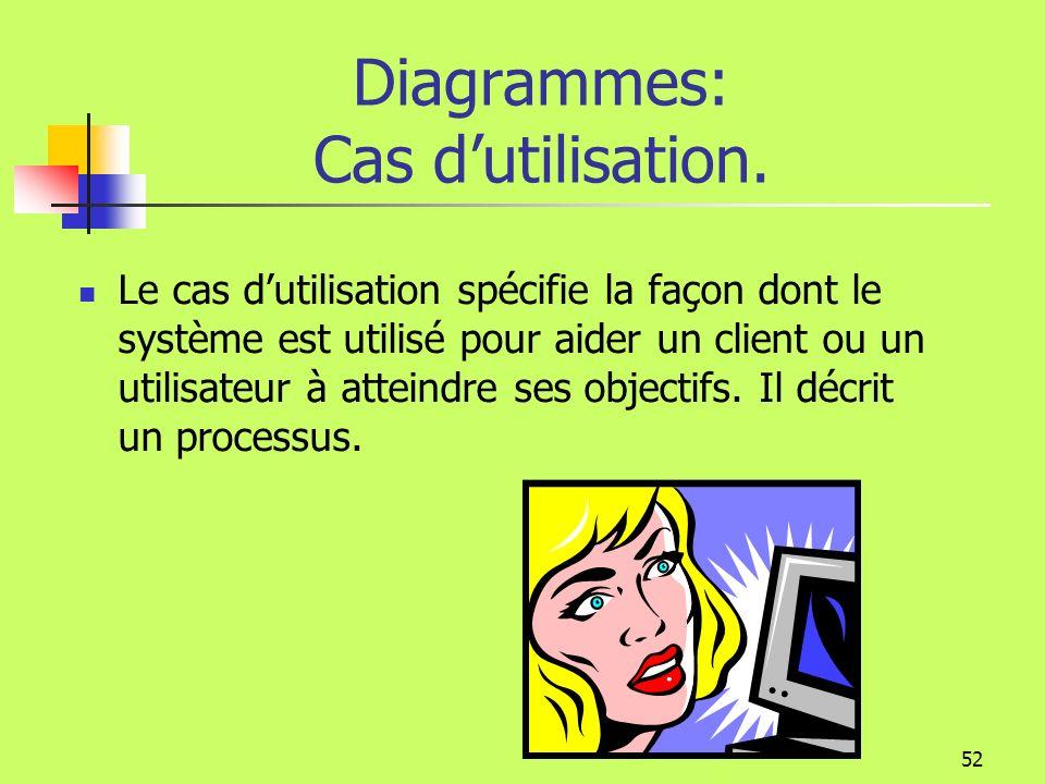 Diagrammes: Cas d'utilisation.