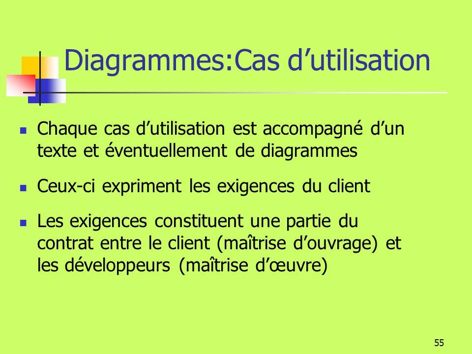 Diagrammes:Cas d'utilisation