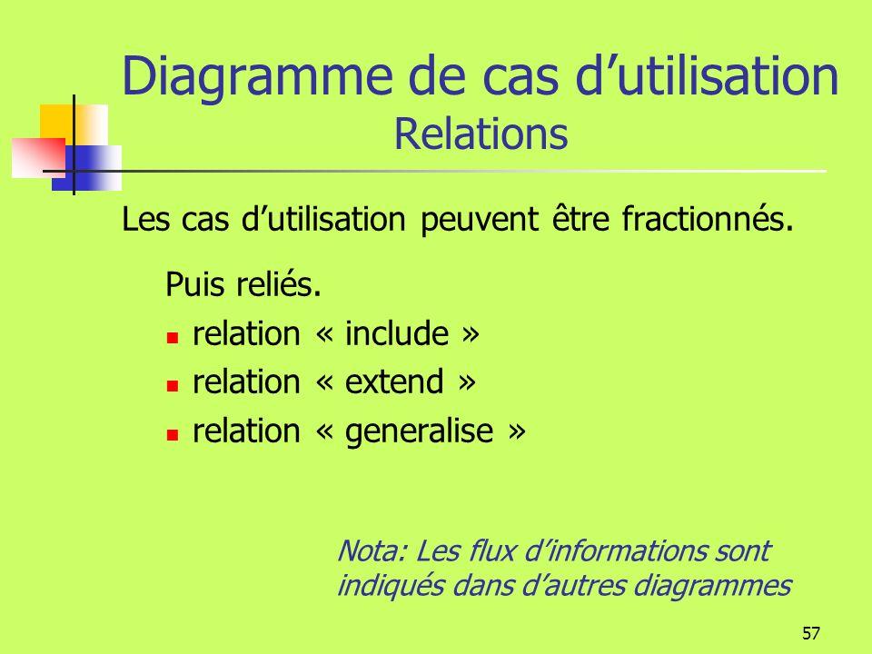 Diagramme de cas d'utilisation Relations