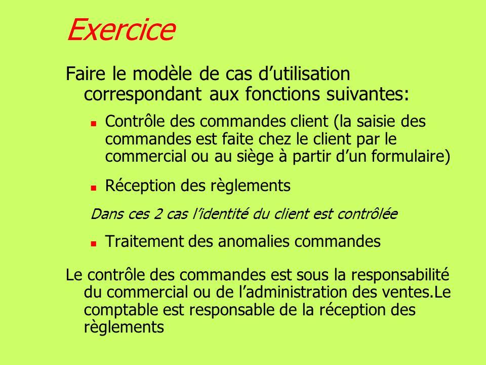 Exercice Faire le modèle de cas d'utilisation correspondant aux fonctions suivantes: