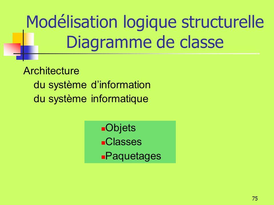 Modélisation logique structurelle Diagramme de classe