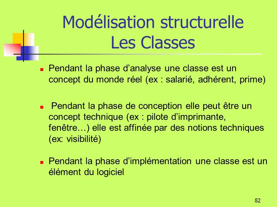 Modélisation structurelle Les Classes