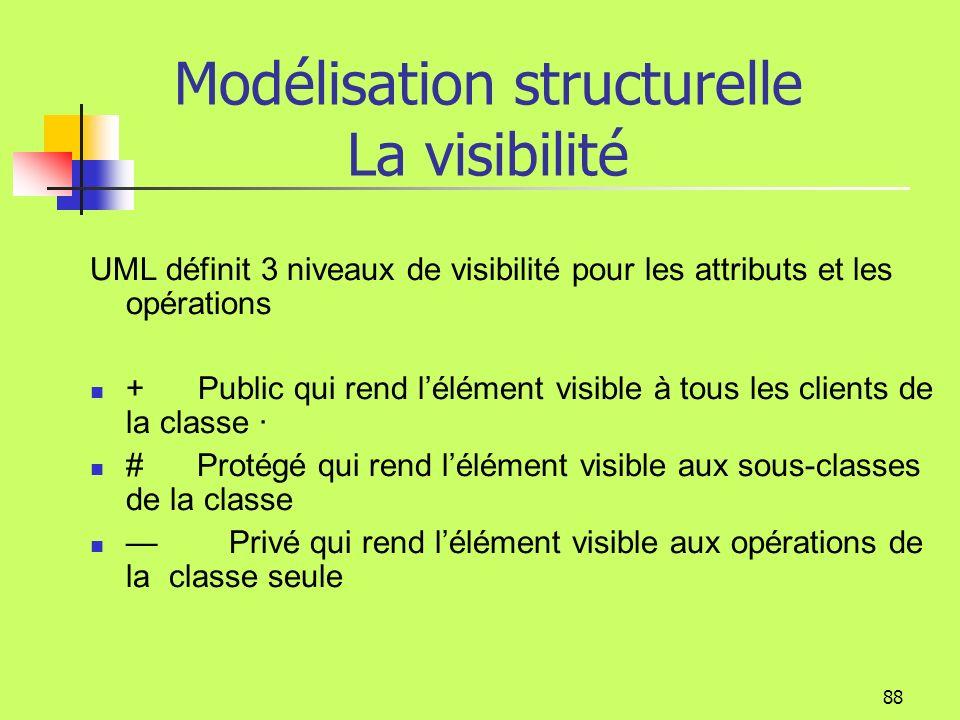Modélisation structurelle La visibilité