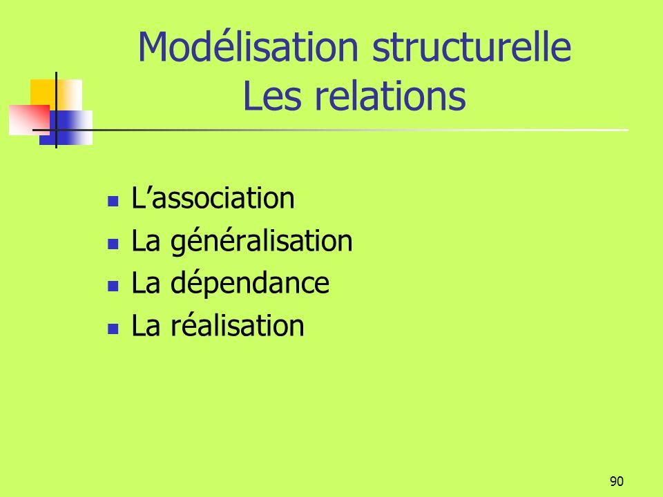 Modélisation structurelle Les relations