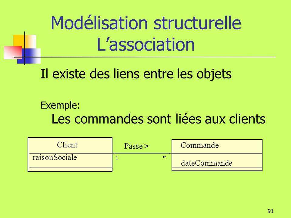 Modélisation structurelle L'association