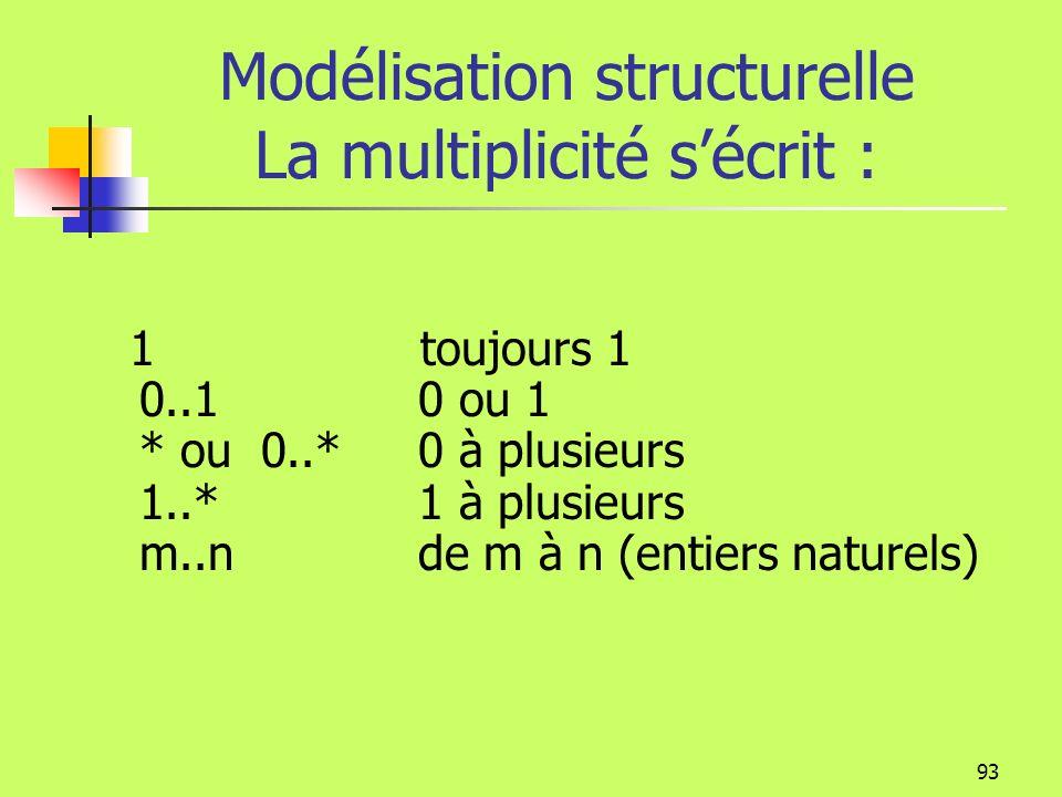 Modélisation structurelle La multiplicité s'écrit :