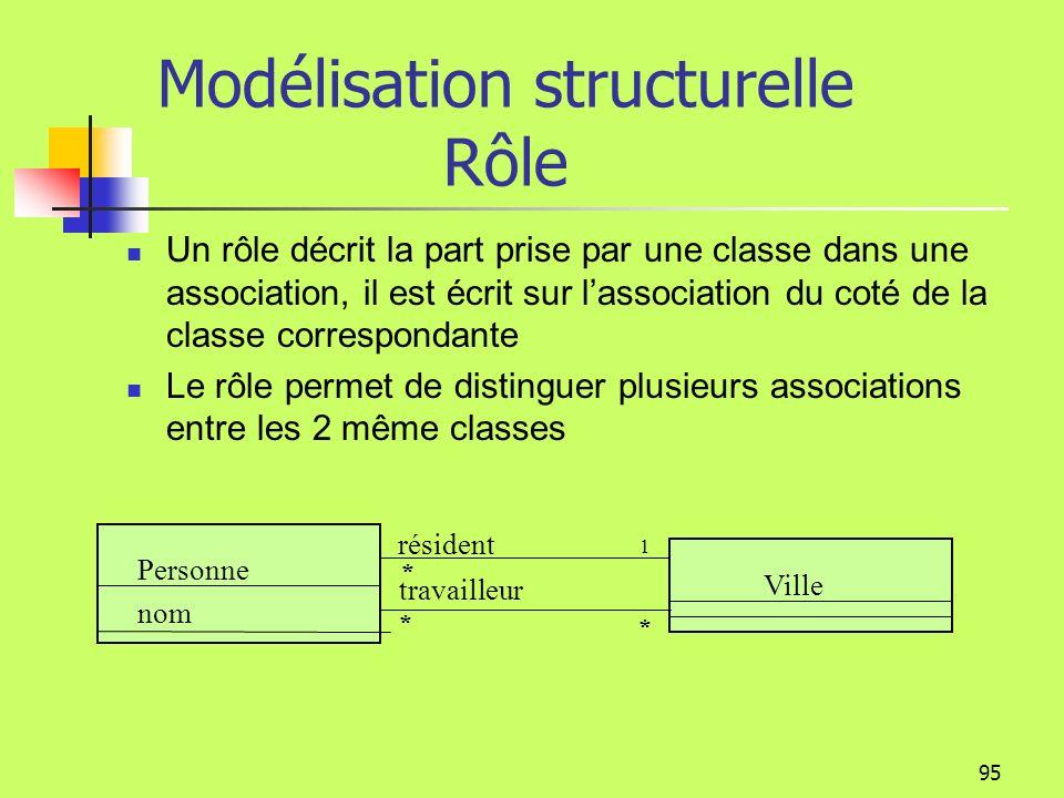 Modélisation structurelle Rôle