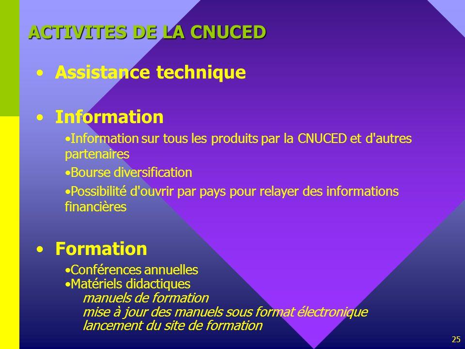 ACTIVITES DE LA CNUCED Assistance technique Information Formation