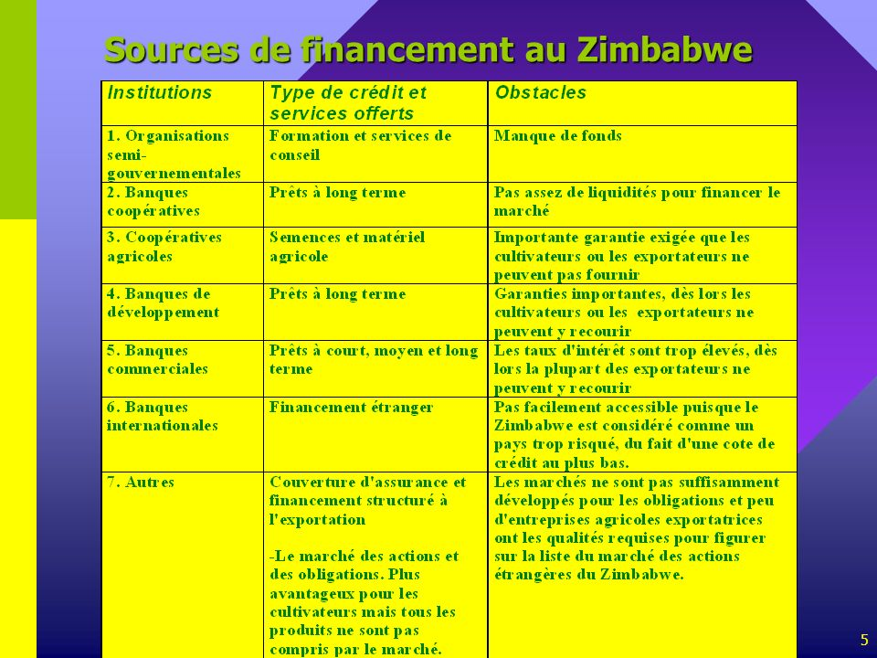 Sources de financement au Zimbabwe