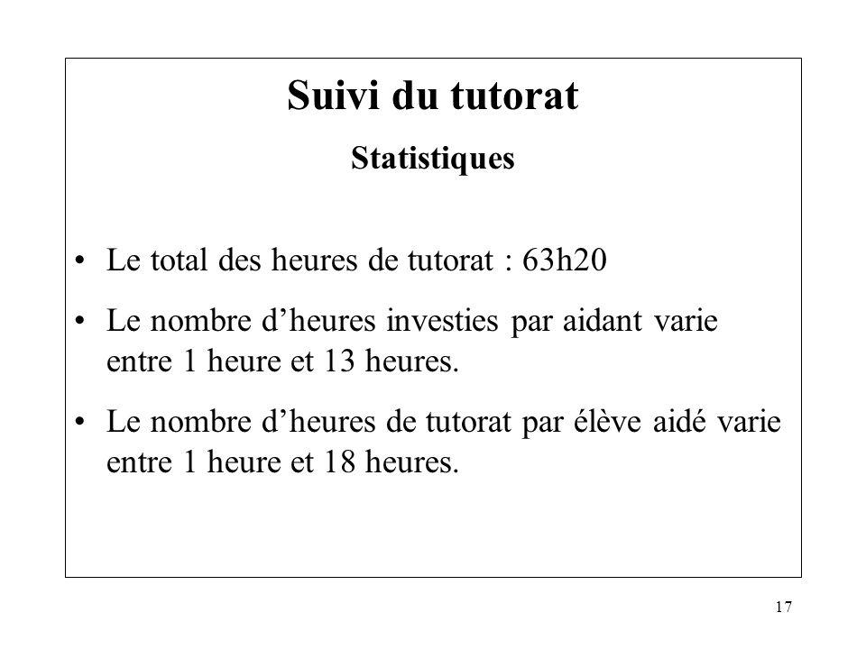 Suivi du tutorat Statistiques Le total des heures de tutorat : 63h20