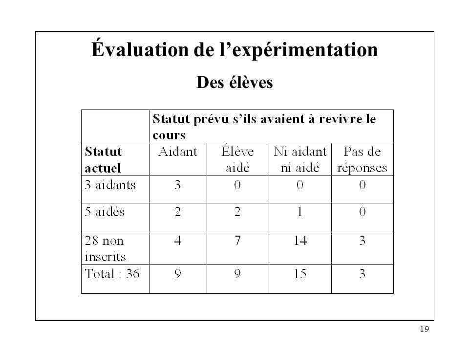 Évaluation de l'expérimentation