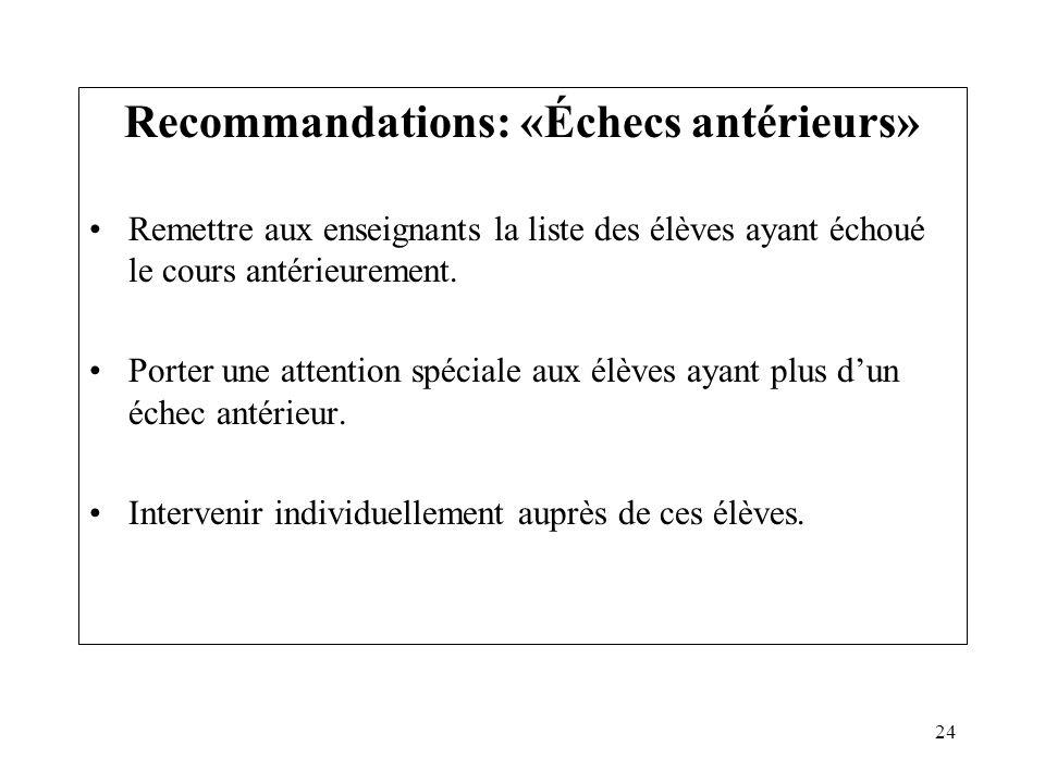 Recommandations: «Échecs antérieurs»