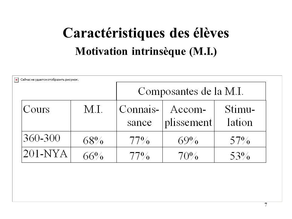 Caractéristiques des élèves Motivation intrinsèque (M.I.)