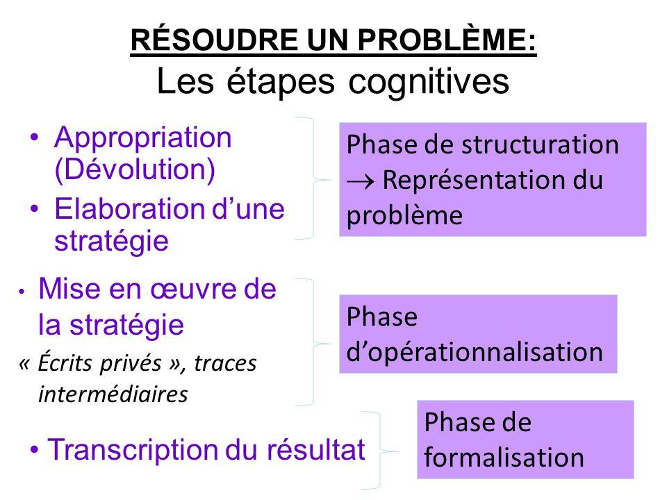 RÉSOUDRE UN PROBLÈME: Les étapes cognitives