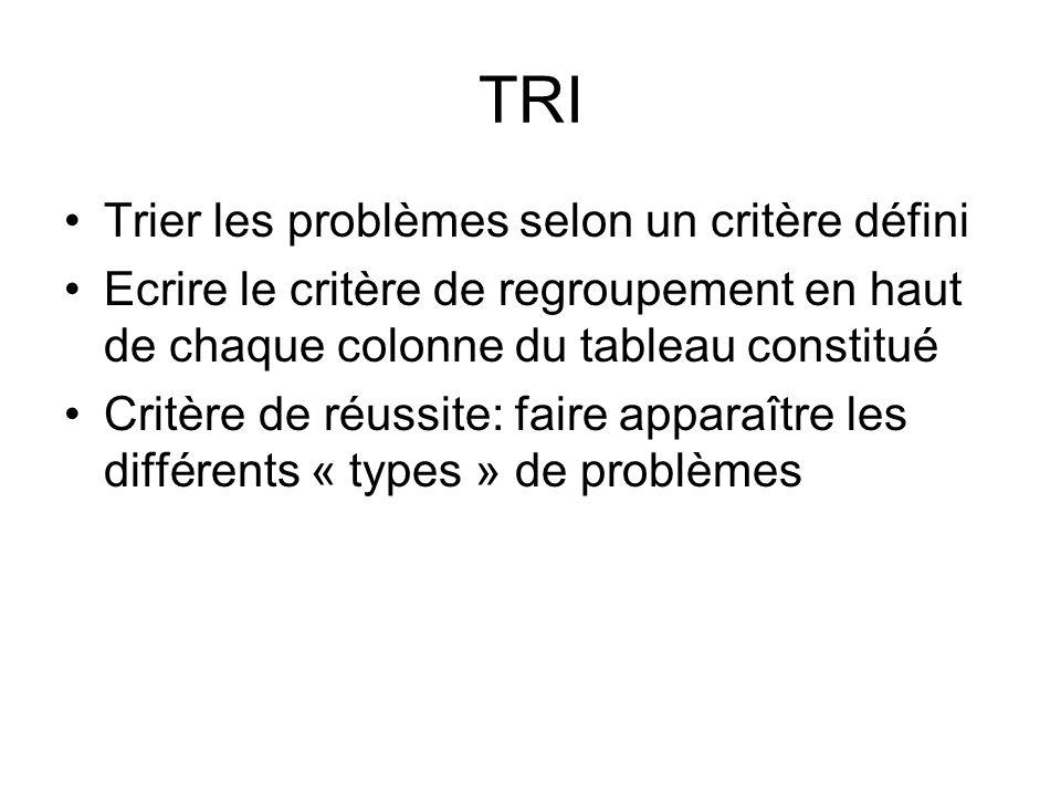 TRI Trier les problèmes selon un critère défini