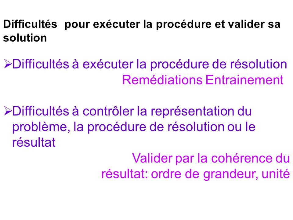 Difficultés à exécuter la procédure de résolution
