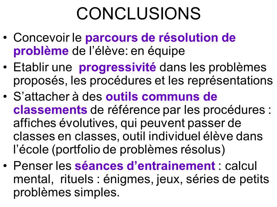 CONCLUSIONS Concevoir le parcours de résolution de problème de l'élève: en équipe
