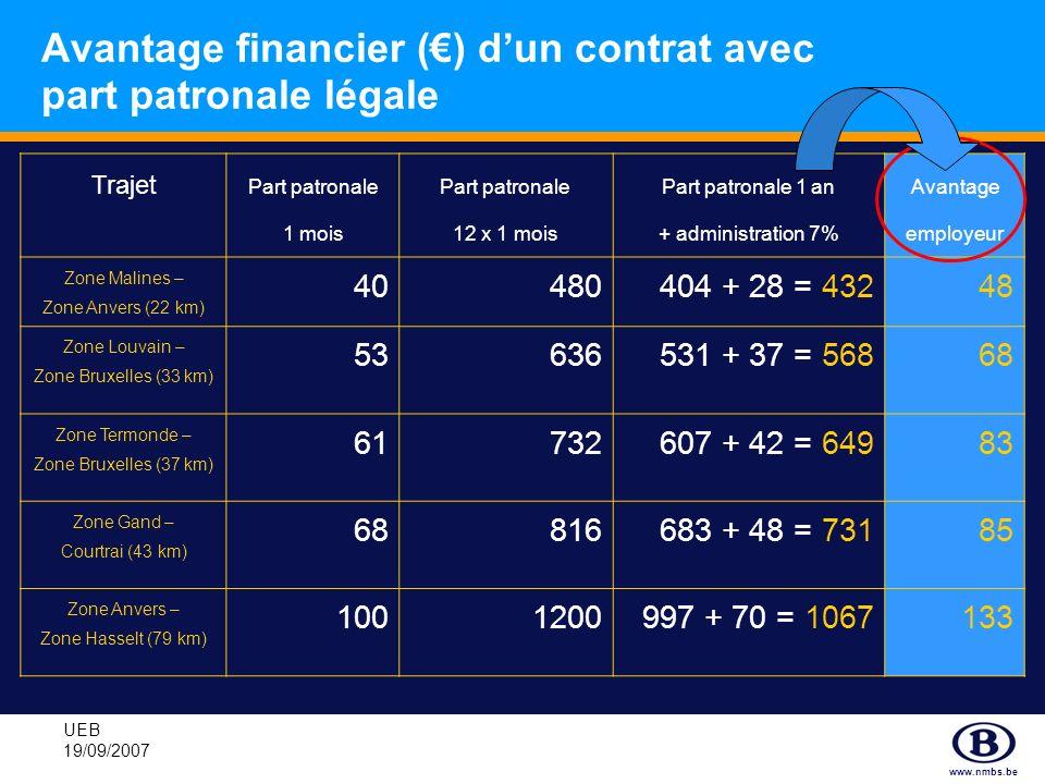 Avantage financier (€) d'un contrat avec part patronale légale