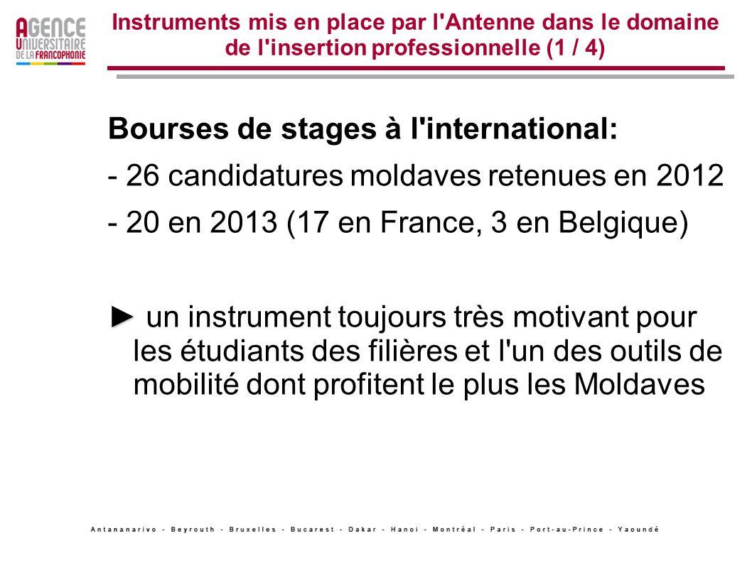 Bourses de stages à l international: