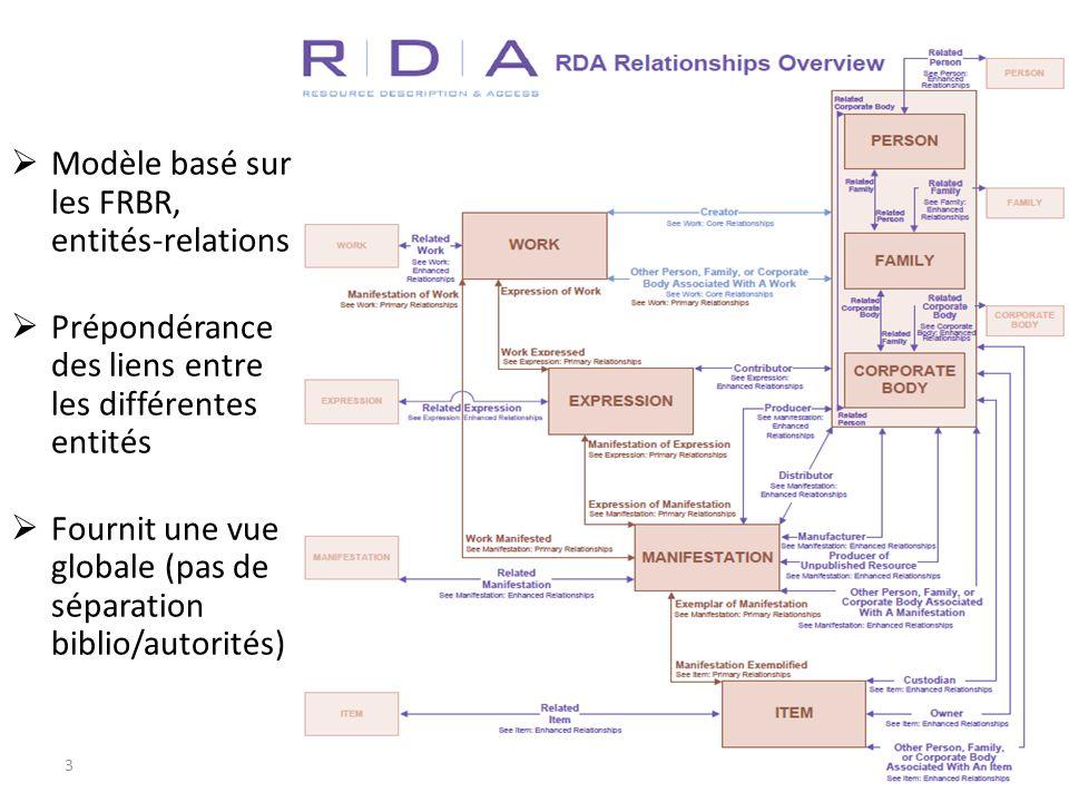 Modèle basé sur les FRBR, entités-relations