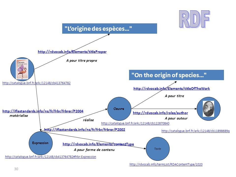 RDF L'origine des espèces… On the origin of species…