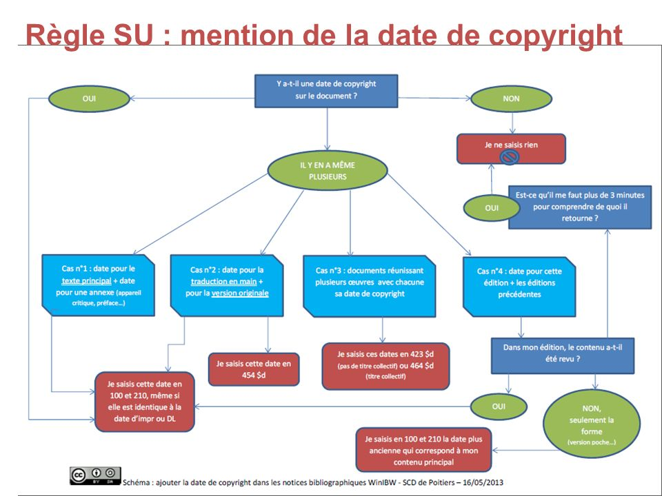 Règle SU : mention de la date de copyright