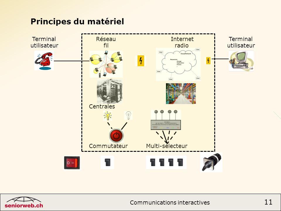 Principes du matériel Communications interactives 11