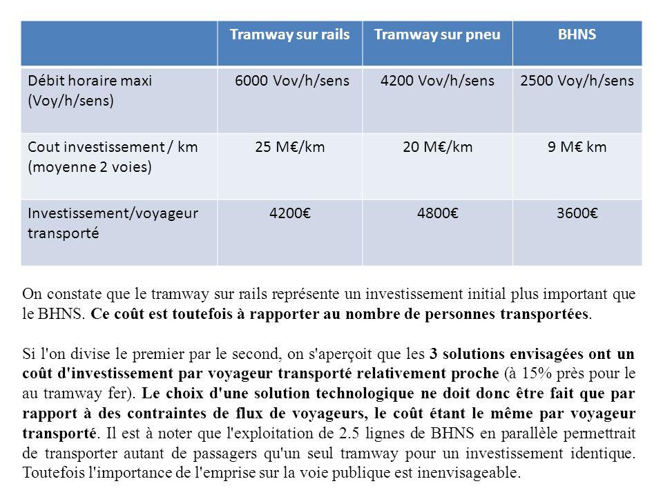 Tramway sur rails Tramway sur pneu. BHNS. Débit horaire maxi (Voy/h/sens) 6000 Vov/h/sens. 4200 Vov/h/sens.