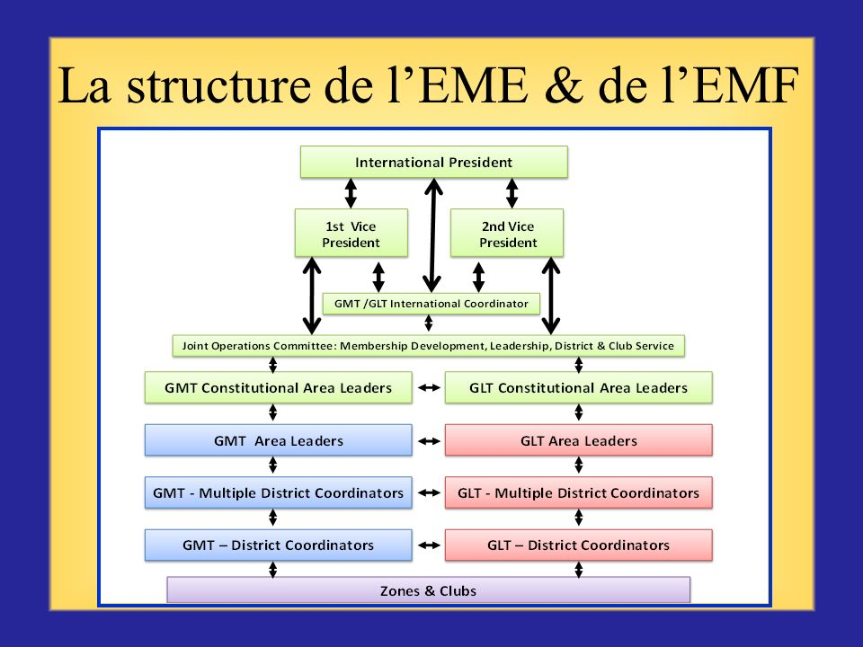La structure de l'EME & de l'EMF