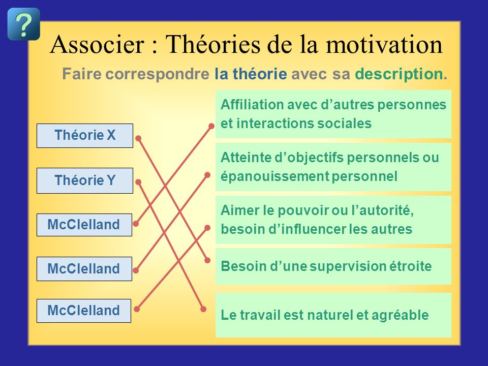 Associer : Théories de la motivation