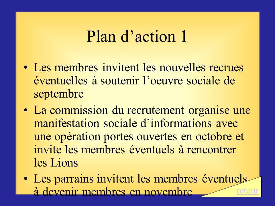 Plan d'action 1 Les membres invitent les nouvelles recrues éventuelles à soutenir l'oeuvre sociale de septembre.