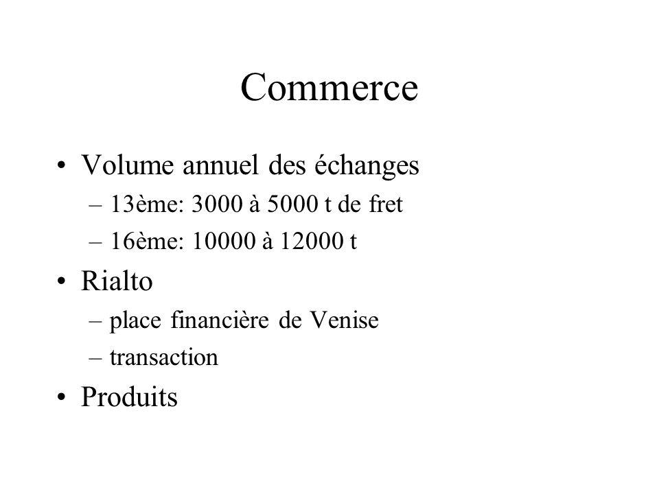 Commerce Volume annuel des échanges Rialto Produits