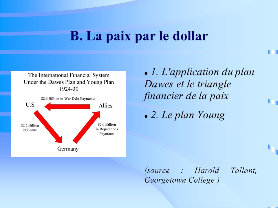 B. La paix par le dollar 1. L application du plan Dawes et le triangle financier de la paix. 2. Le plan Young.