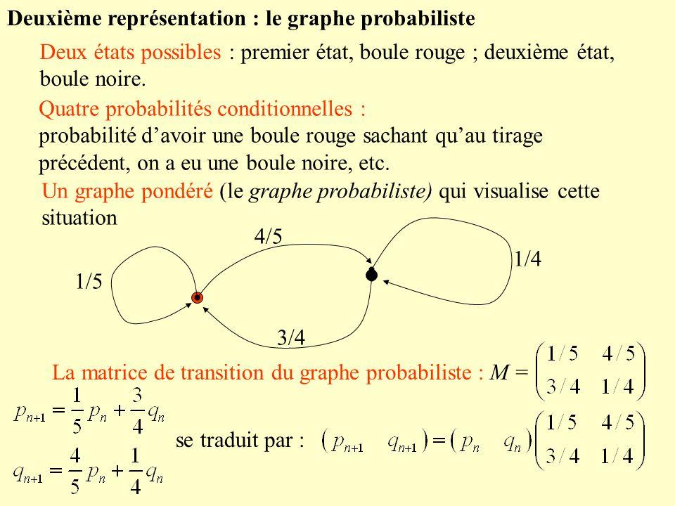 Deuxième représentation : le graphe probabiliste