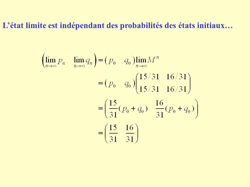 L'état limite est indépendant des probabilités des états initiaux…