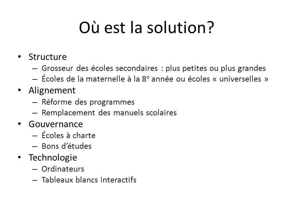 Où est la solution Structure Alignement Gouvernance Technologie