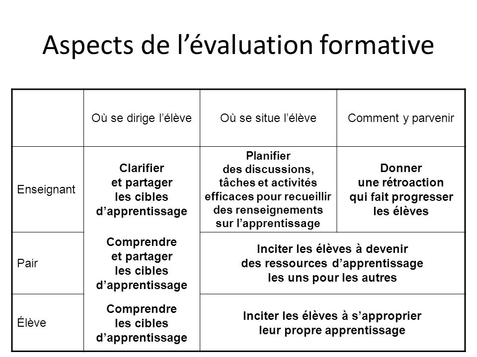 Aspects de l'évaluation formative