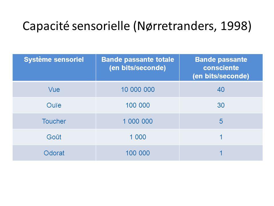 Capacité sensorielle (Nørretranders, 1998)