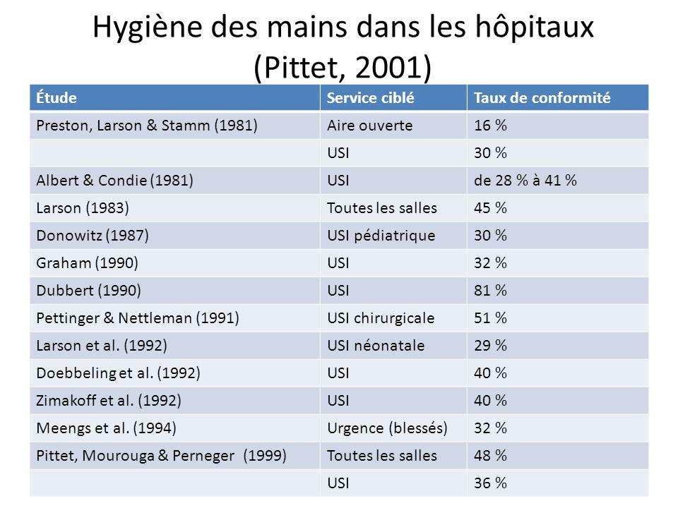 Hygiène des mains dans les hôpitaux (Pittet, 2001)